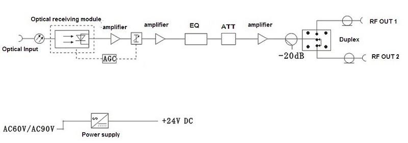 Схема приемника.  Оптический приемник с АРУ, максимальный выходной уровень 106 дБ, диапазон по входу -8+3dBm.